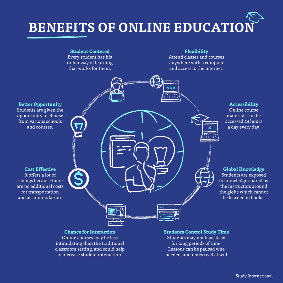 Major Benefits of e-Learning